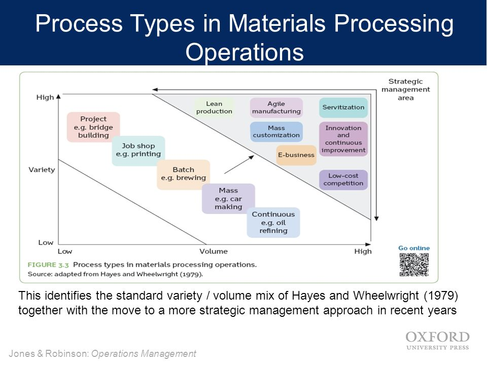 operation management hayes and wheelwright According to the hayes and wheelwright model the increasing  services and processes that will satisfy the operation's  management 352.