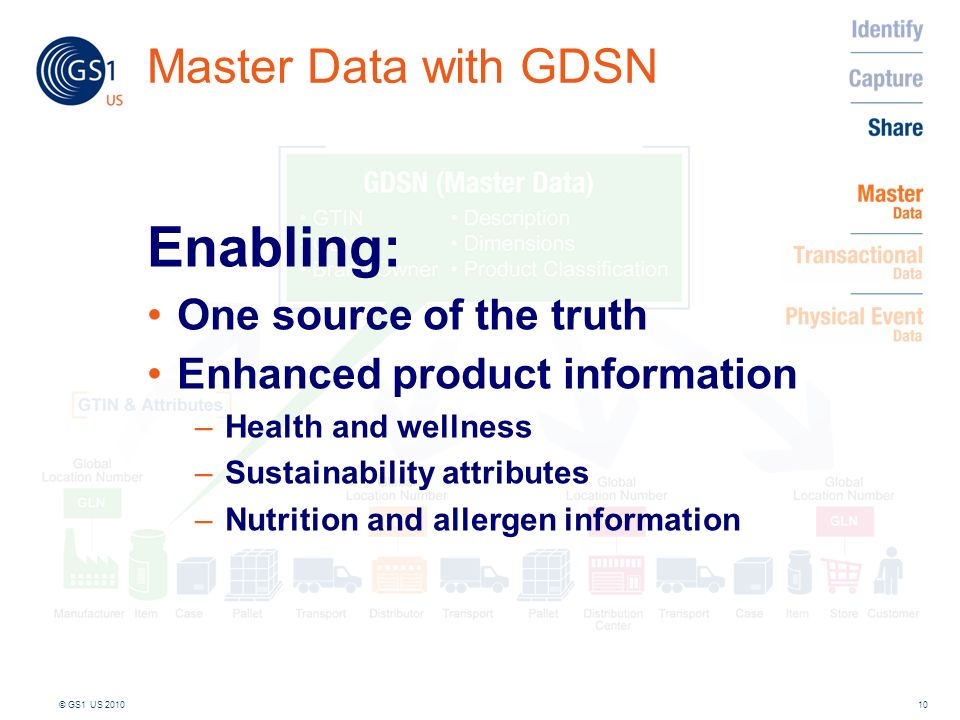 Enabling: Master Data with GDSN One source of the truth