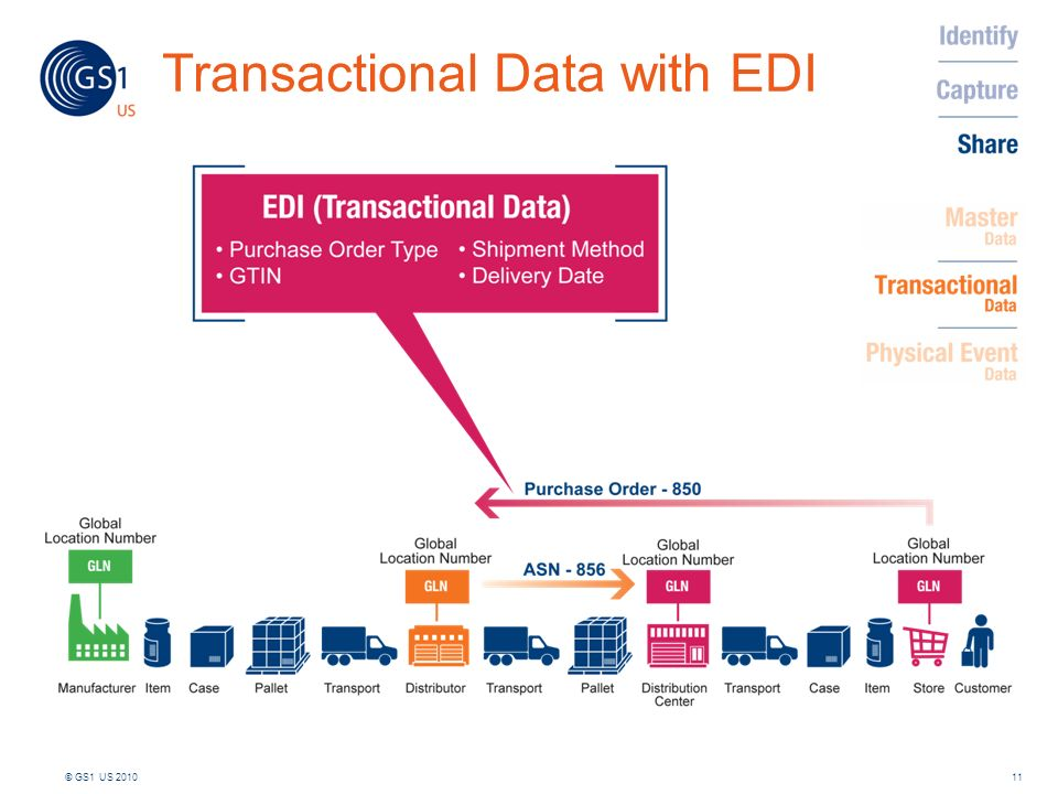 Transactional Data with EDI