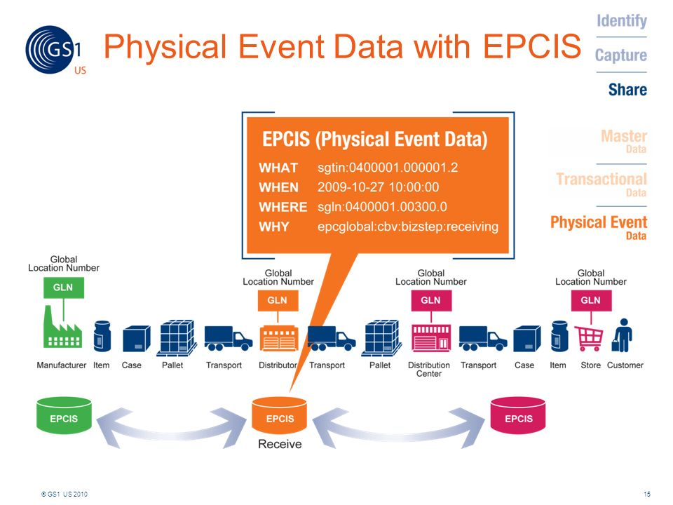 Physical Event Data with EPCIS