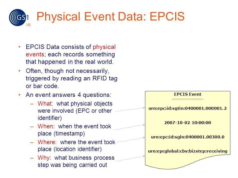 Physical Event Data: EPCIS