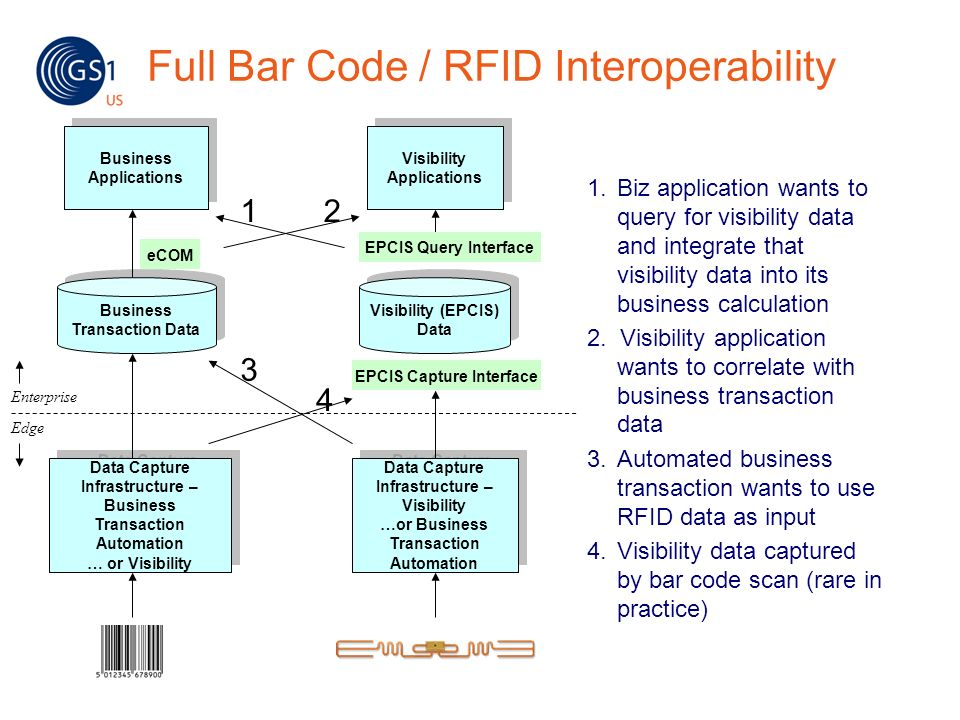 Full Bar Code / RFID Interoperability