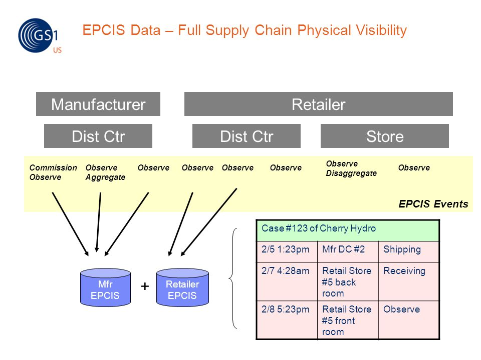 EPCIS Data – Full Supply Chain Physical Visibility
