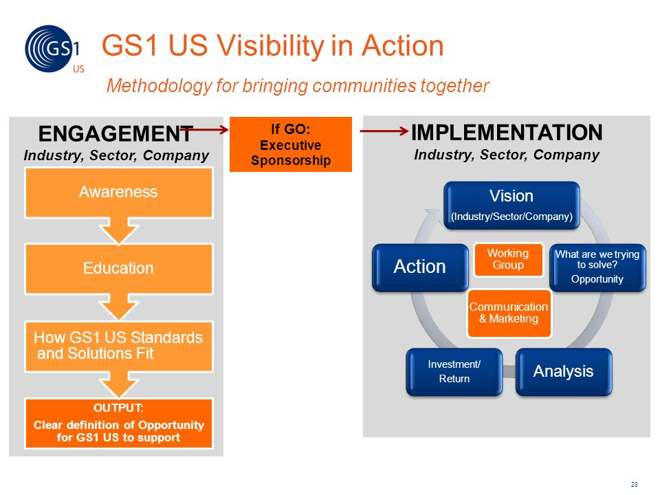 GS1 US Visibility in Action Methodology for bringing communities together