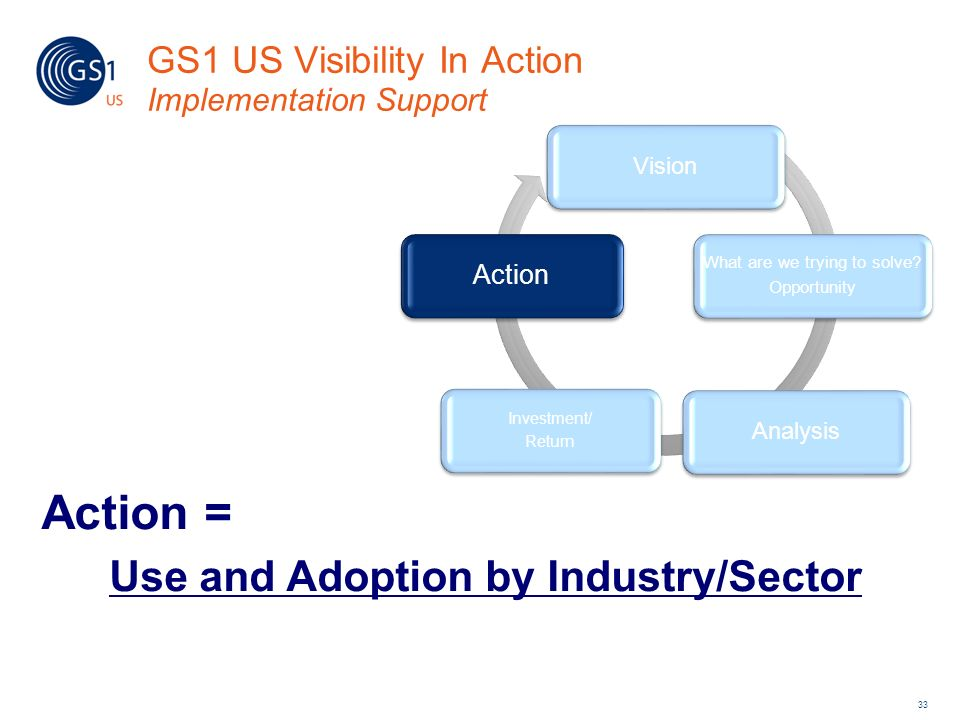 GS1 US Visibility In Action Implementation Support