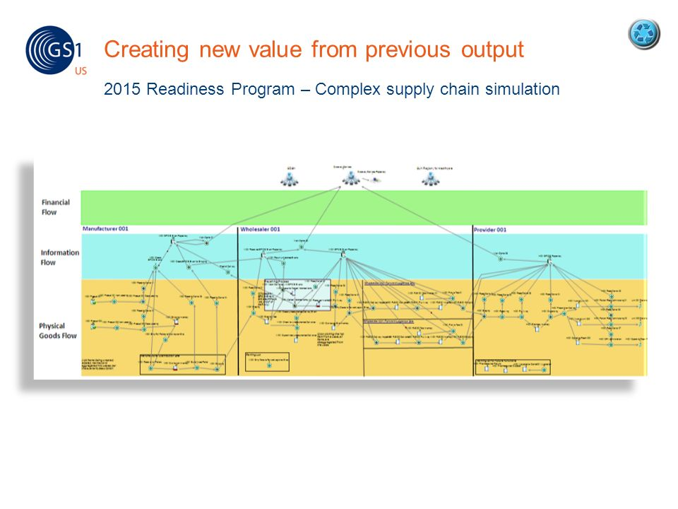 Creating new value from previous output 2015 Readiness Program – Complex supply chain simulation