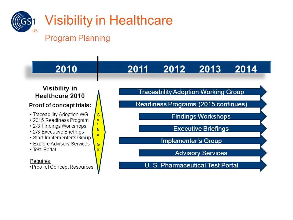 Visibility in Healthcare Program Planning