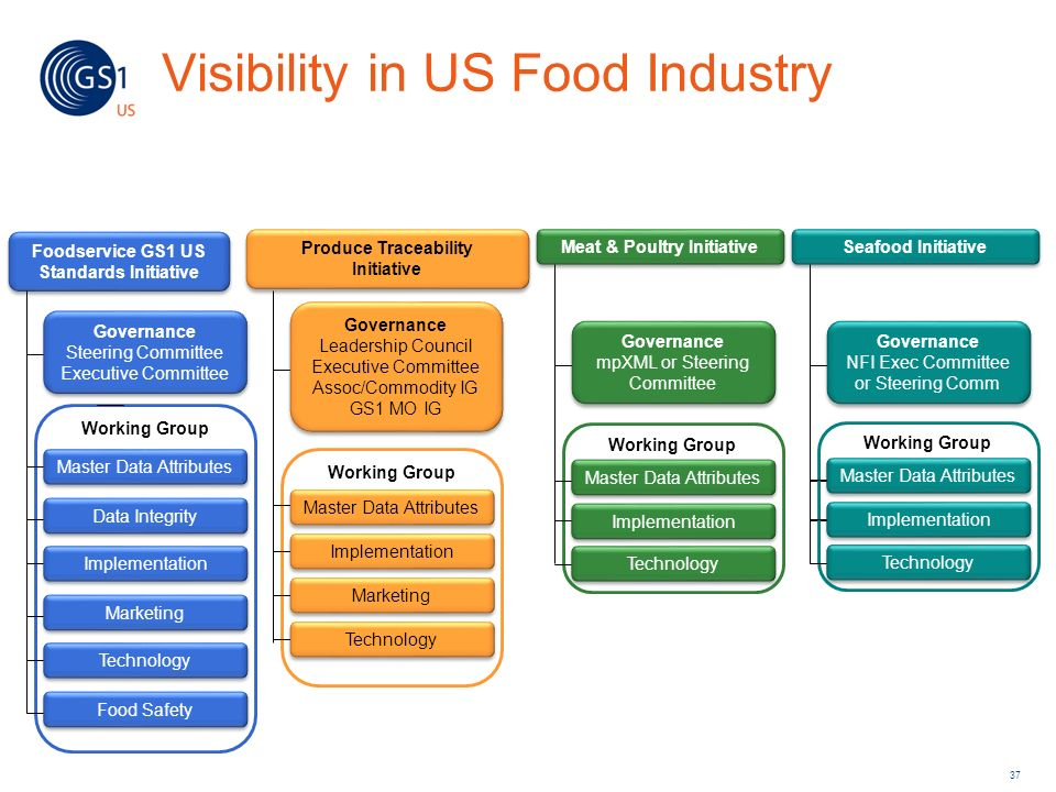 Visibility in US Food Industry
