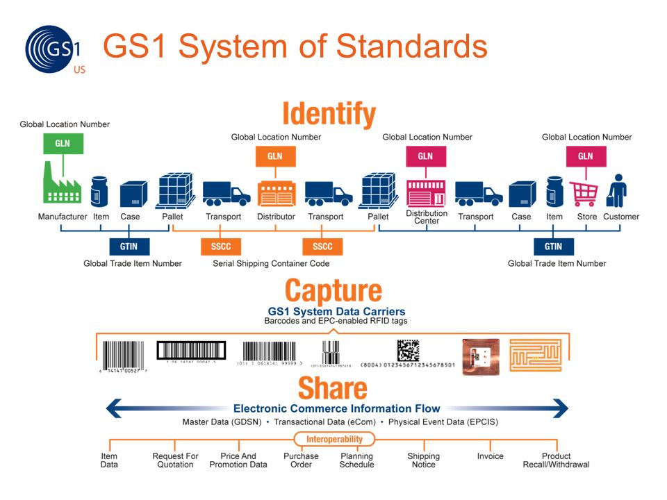 GS1 System of Standards GS1 STANDARDS enable you to Identify, capture and share value chain information globally. Let's see how this works.