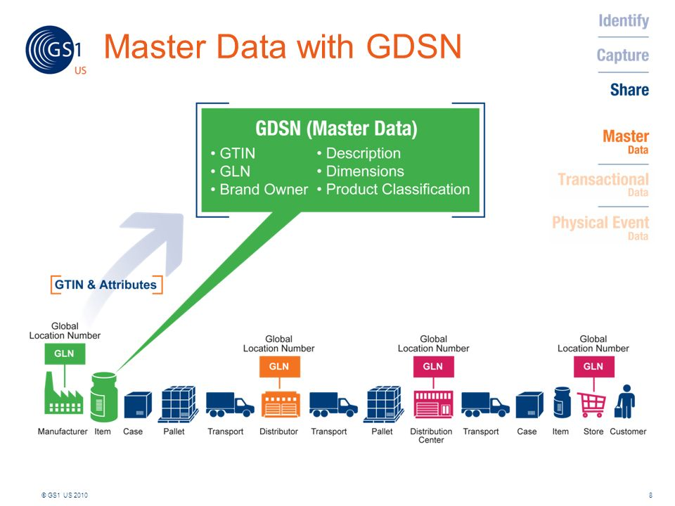 Master Data with GDSN Let's begin by demonstrating the GS1 standard that supports master data - the Global Data Synchronization Network or GDSN.