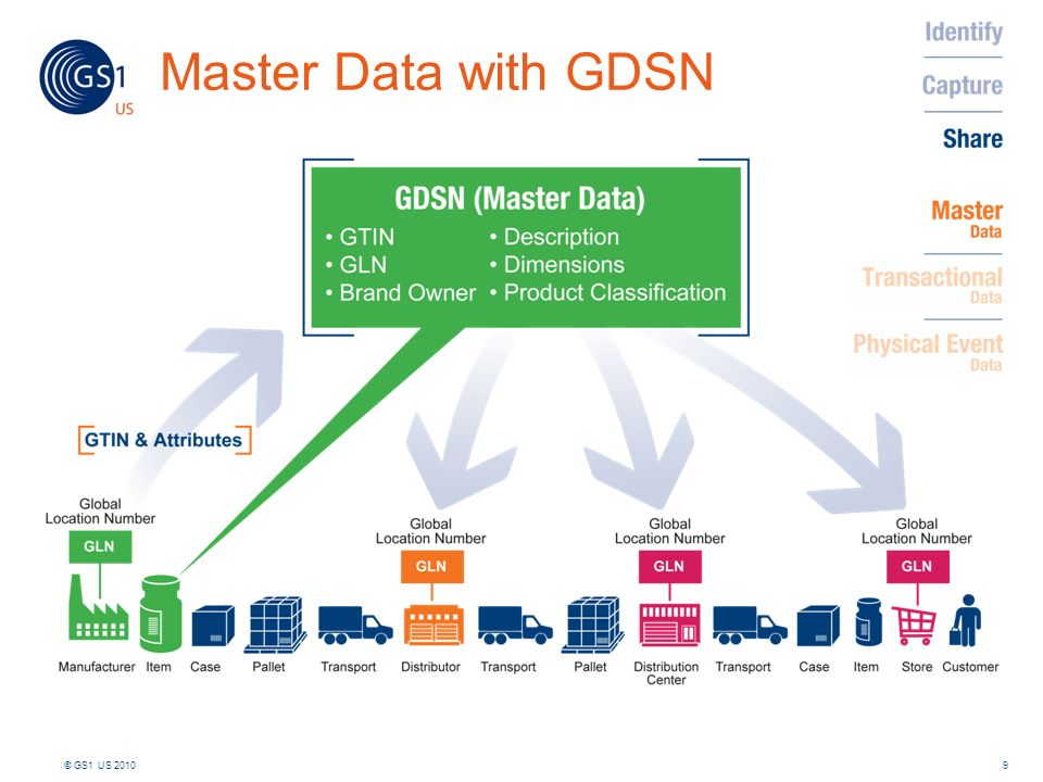 Master Data with GDSN
