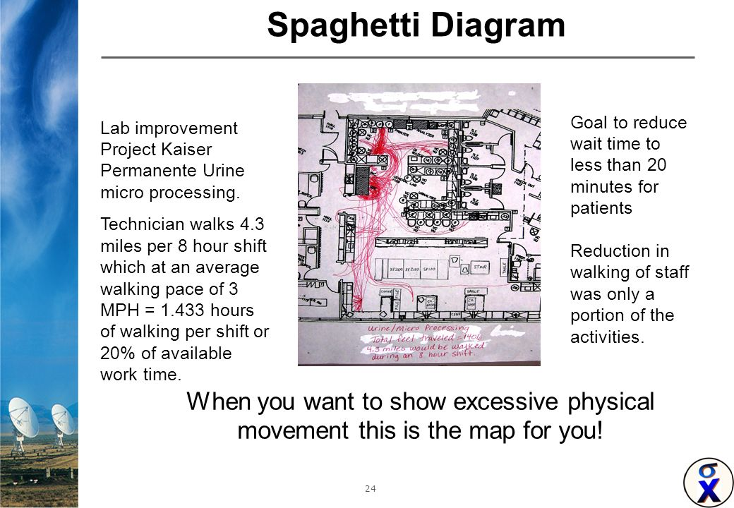 Spaghetti chart peopledavidjoel spaghetti chart ccuart Images