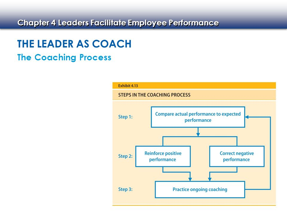 The Leader As Coach The Coaching Process