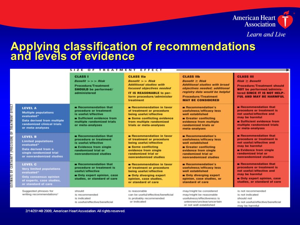 Applying classification of recommendations and levels of evidence