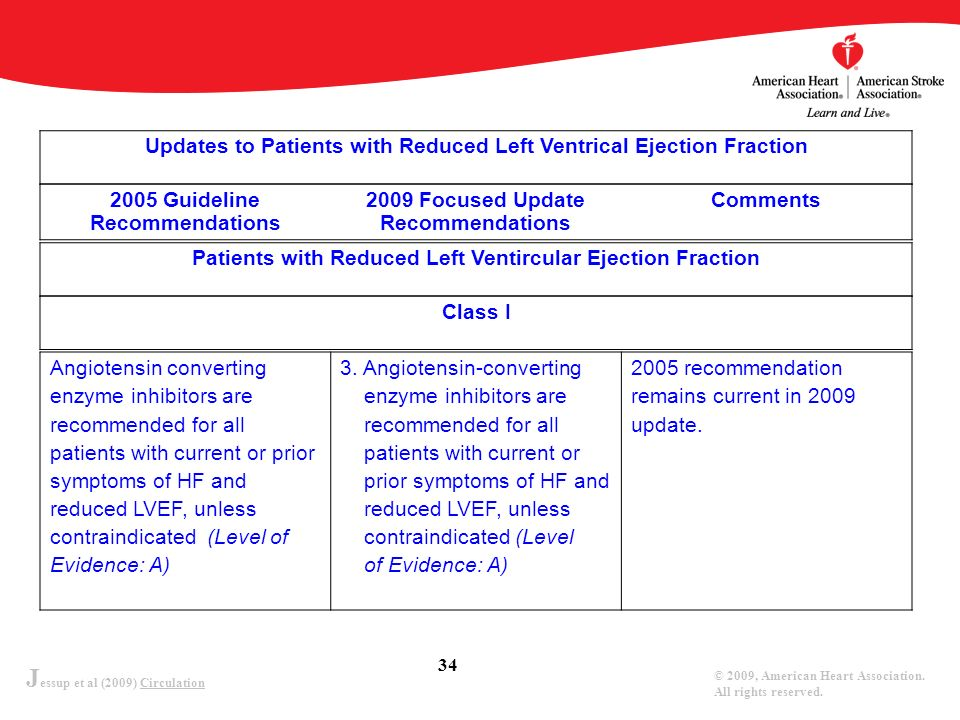 Updates to Patients with Reduced Left Ventrical Ejection Fraction