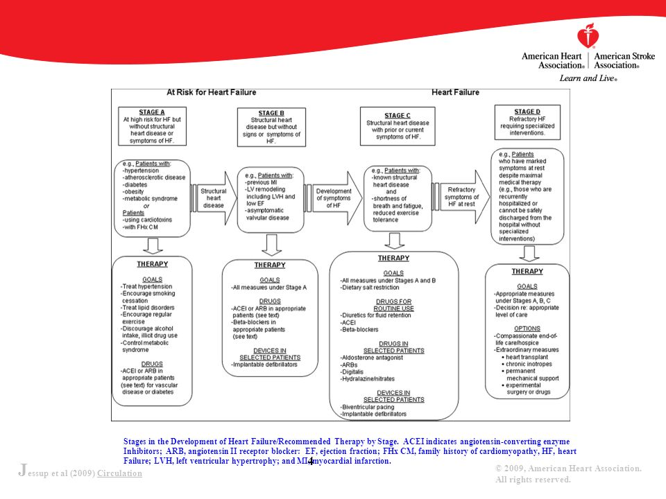 Stages in the Development of Heart Failure/Recommended Therapy by Stage. ACEI indicates angiotensin-converting enzyme