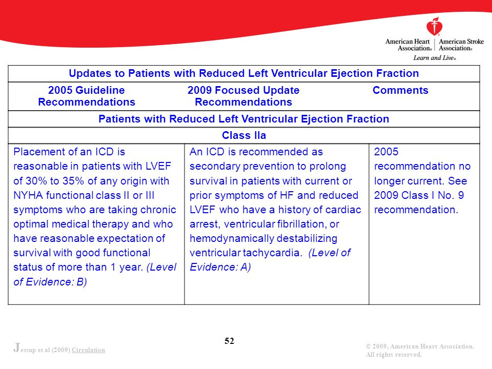 Updates to Patients with Reduced Left Ventricular Ejection Fraction