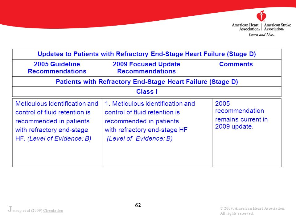 Updates to Patients with Refractory End-Stage Heart Failure (Stage D)