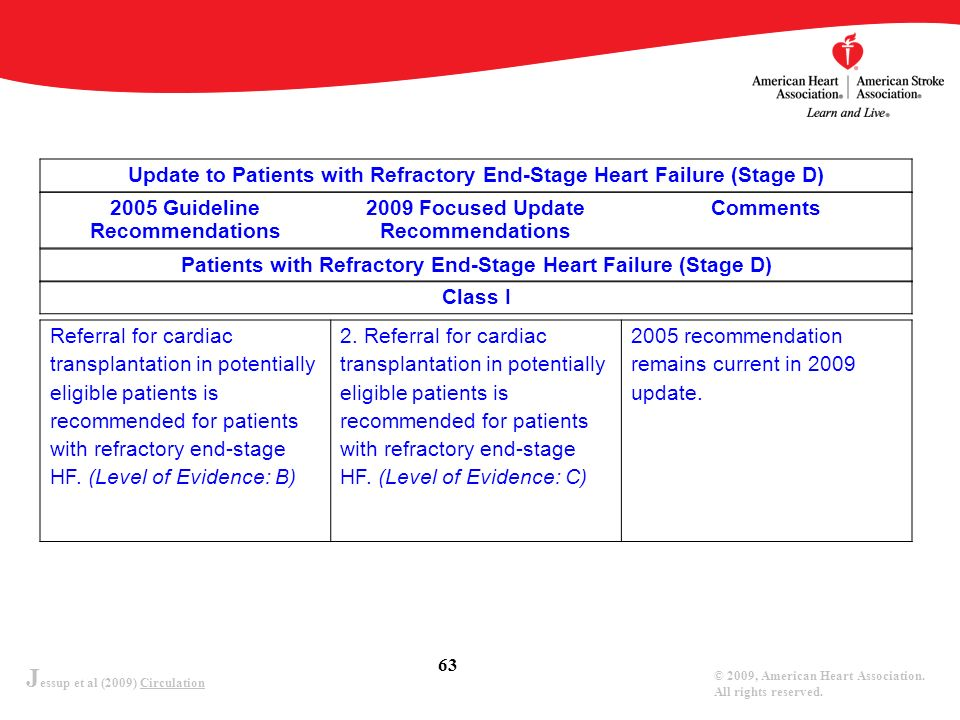 Update to Patients with Refractory End-Stage Heart Failure (Stage D)