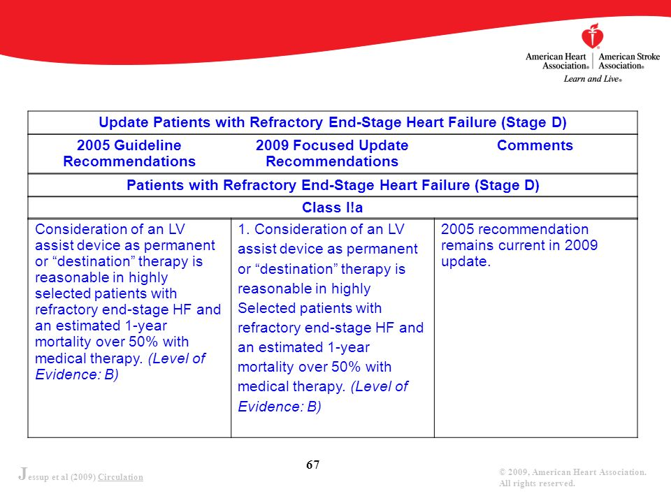 Update Patients with Refractory End-Stage Heart Failure (Stage D)