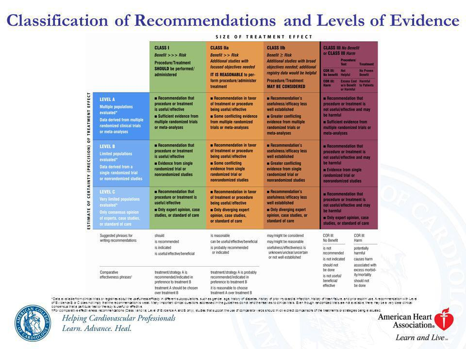 Classification of Recommendations and Levels of Evidence