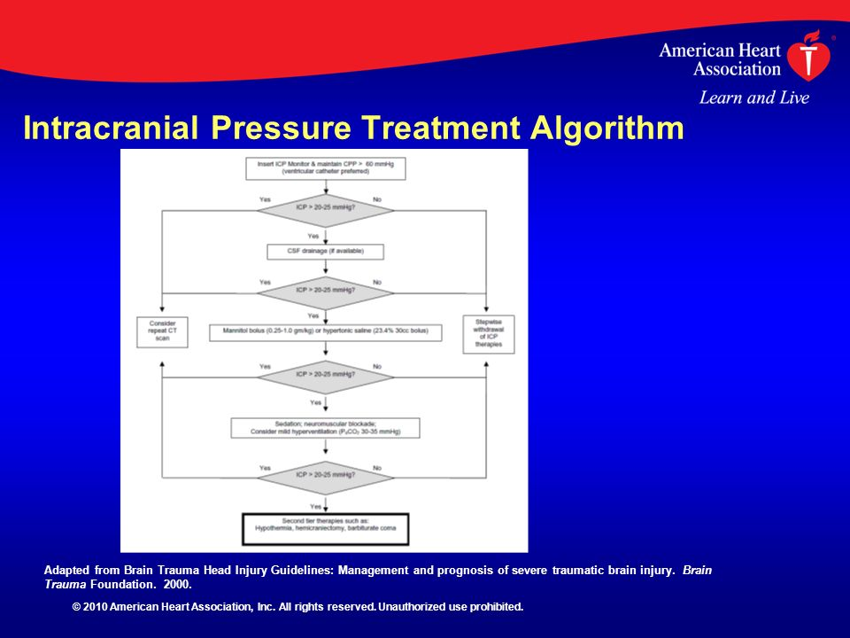 Intracranial Pressure Treatment Algorithm