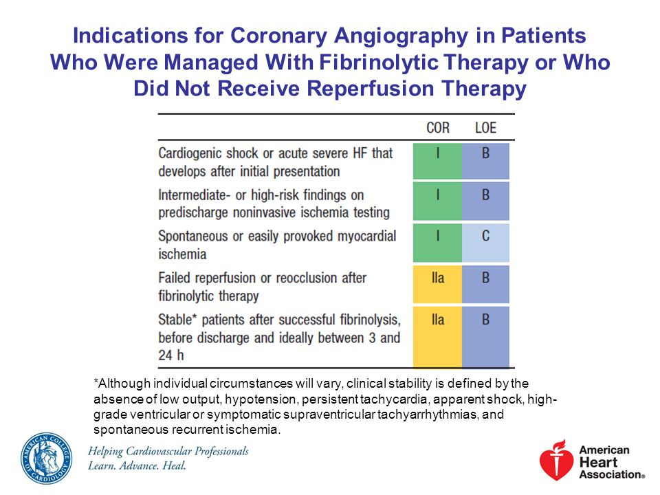 Indications for Coronary Angiography in Patients Who Were Managed With Fibrinolytic Therapy or Who Did Not Receive Reperfusion Therapy