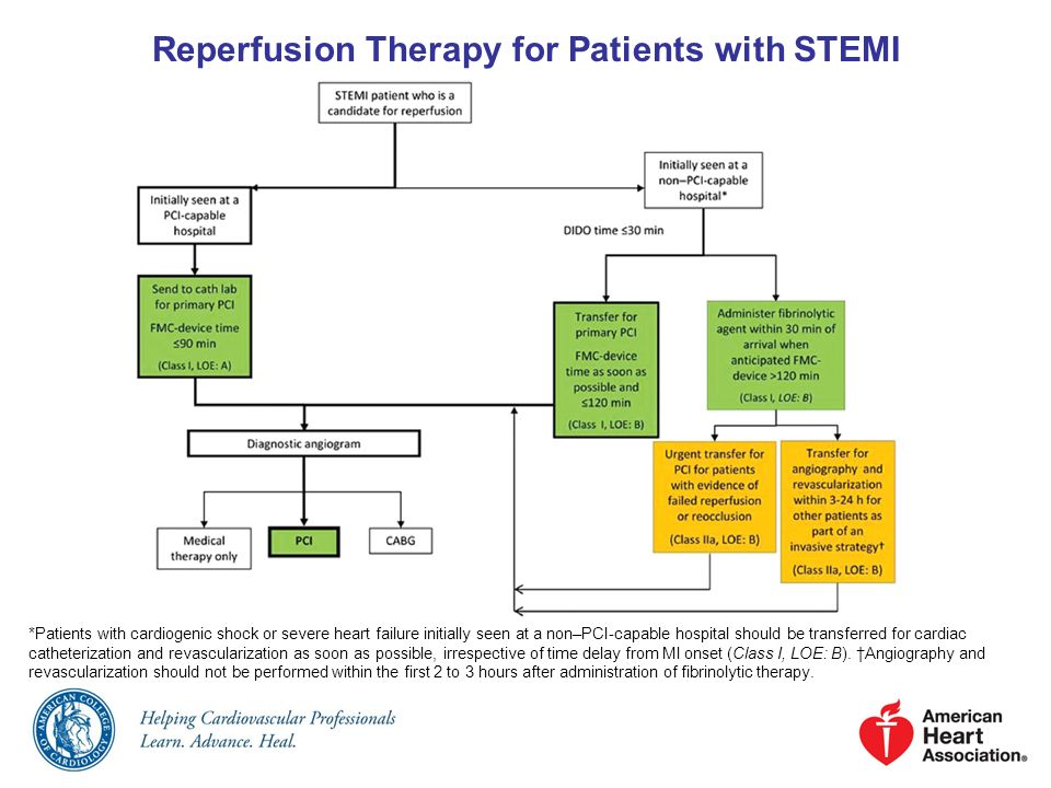 Reperfusion Therapy for Patients with STEMI