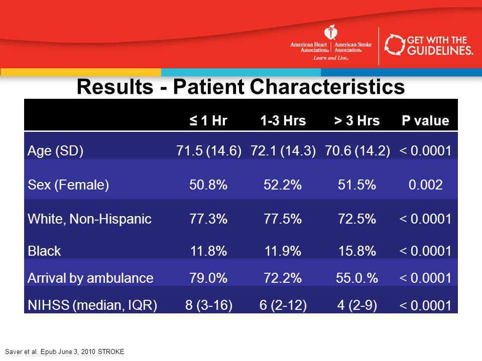 Results - Patient Characteristics
