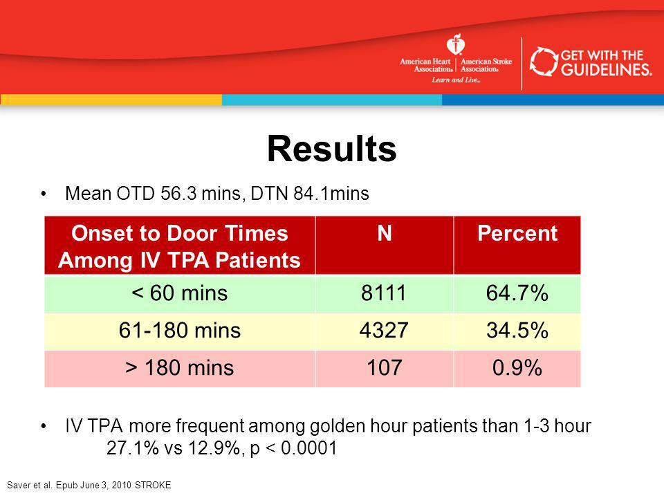 Onset to Door Times Among IV TPA Patients