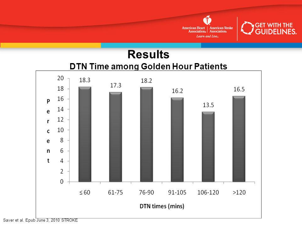 Results DTN Time among Golden Hour Patients