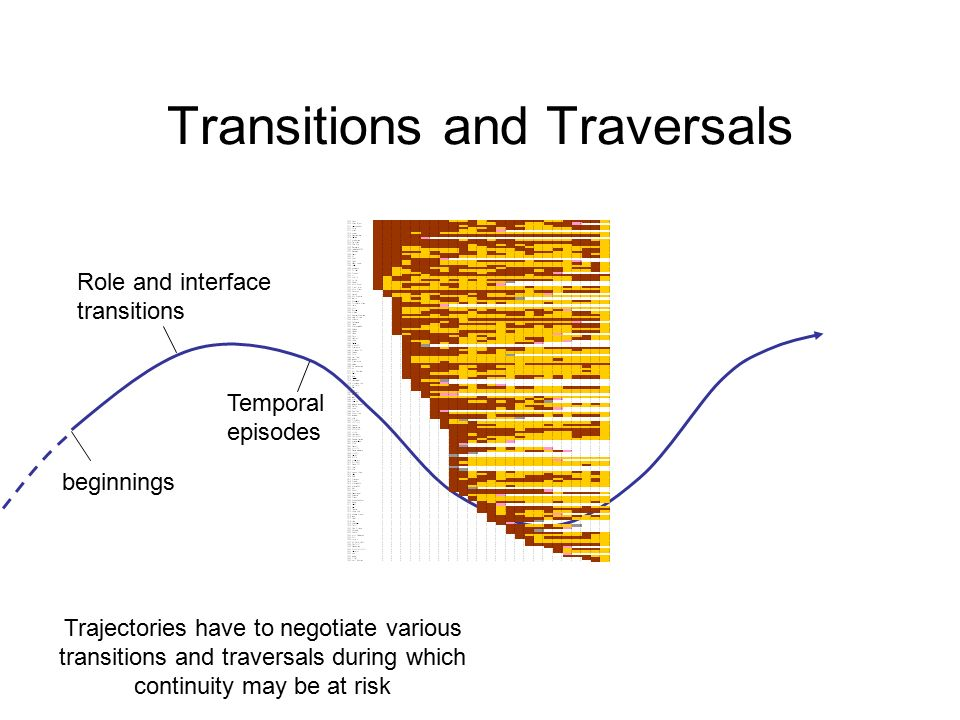 Transitions and Traversals