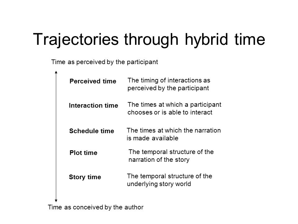 Trajectories through hybrid time
