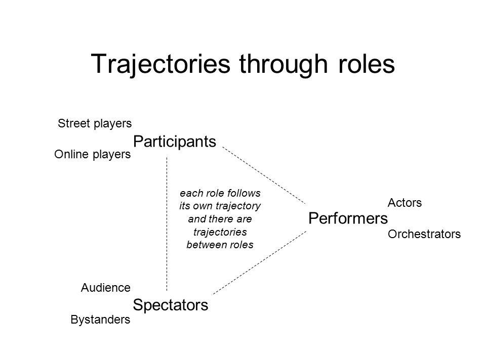 Trajectories through roles