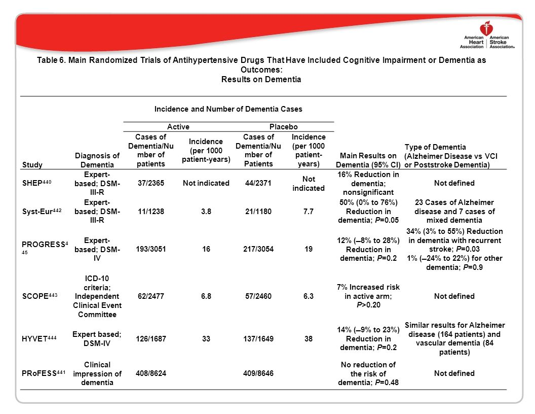 Table 6. Main Randomized Trials of Antihypertensive Drugs That Have Included Cognitive Impairment or Dementia as Outcomes: