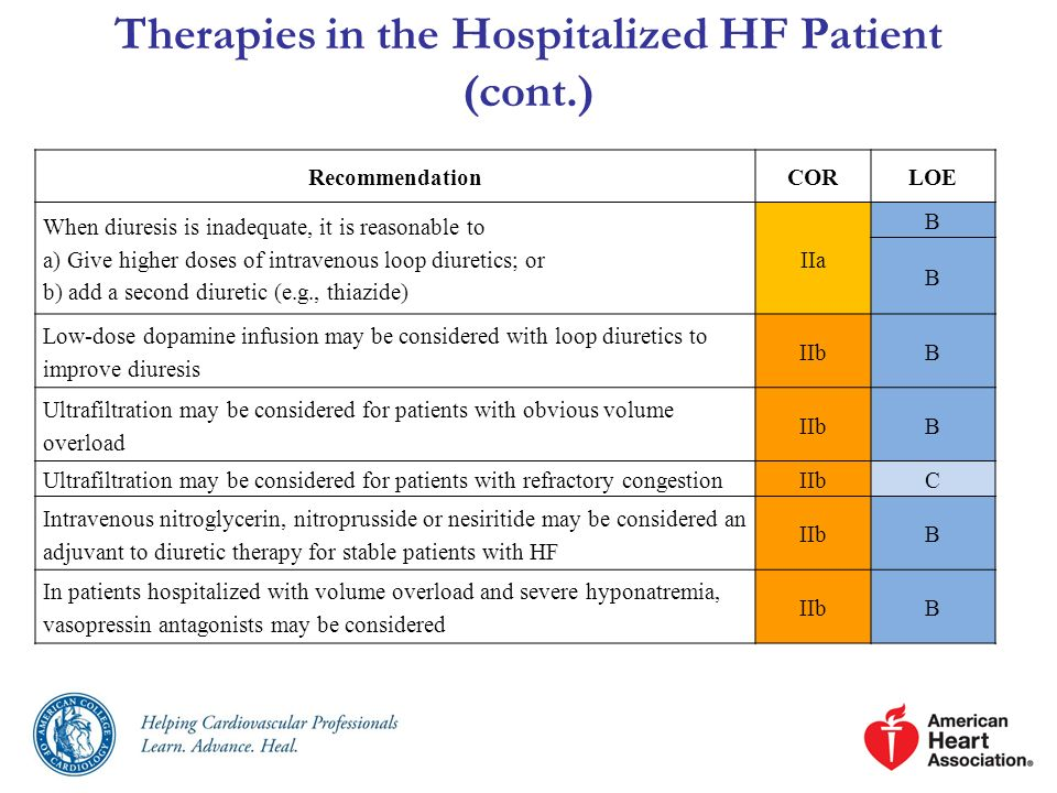 Therapies in the Hospitalized HF Patient (cont.)