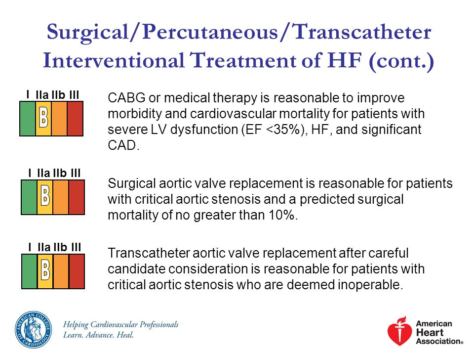 Surgical/Percutaneous/Transcatheter Interventional Treatment of HF (cont.)