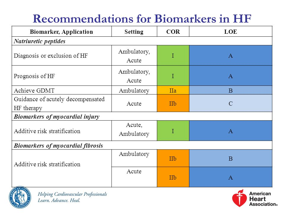 Recommendations for Biomarkers in HF