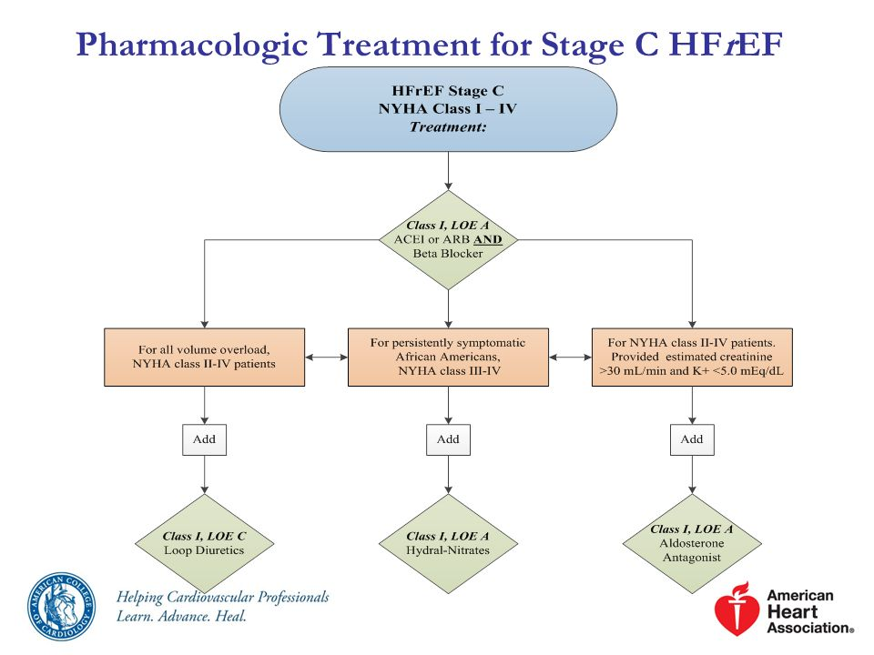 Pharmacologic Treatment for Stage C HFrEF
