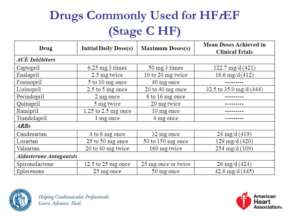 Drugs Commonly Used for HFrEF (Stage C HF)
