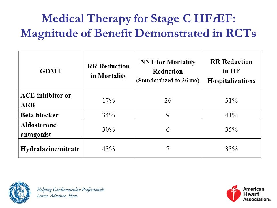 RR Reduction in Mortality in HF Hospitalizations