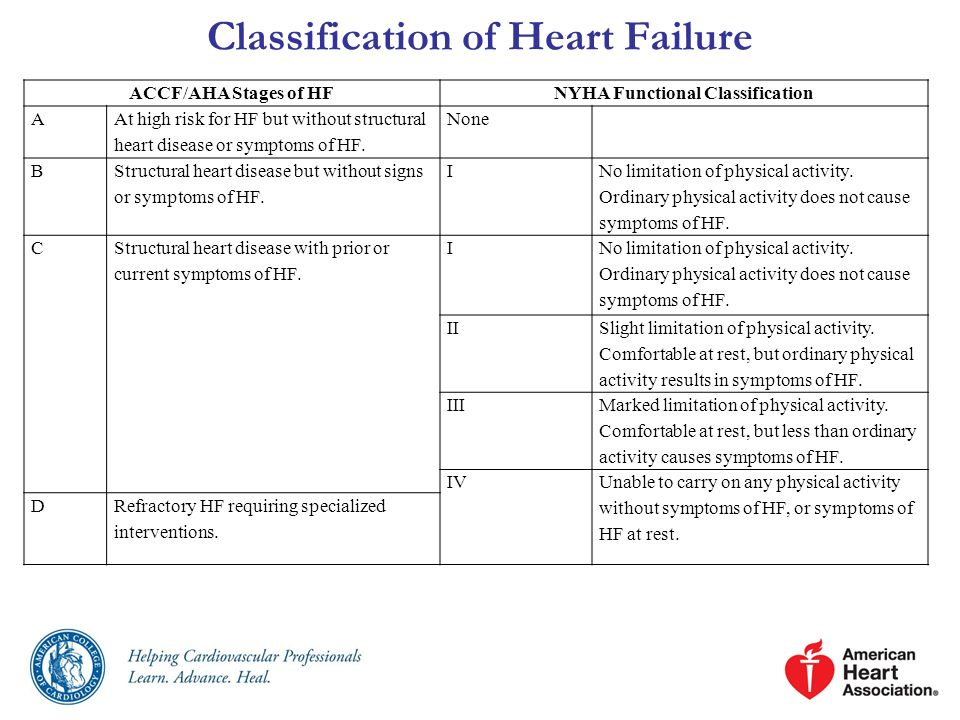 Classification of Heart Failure