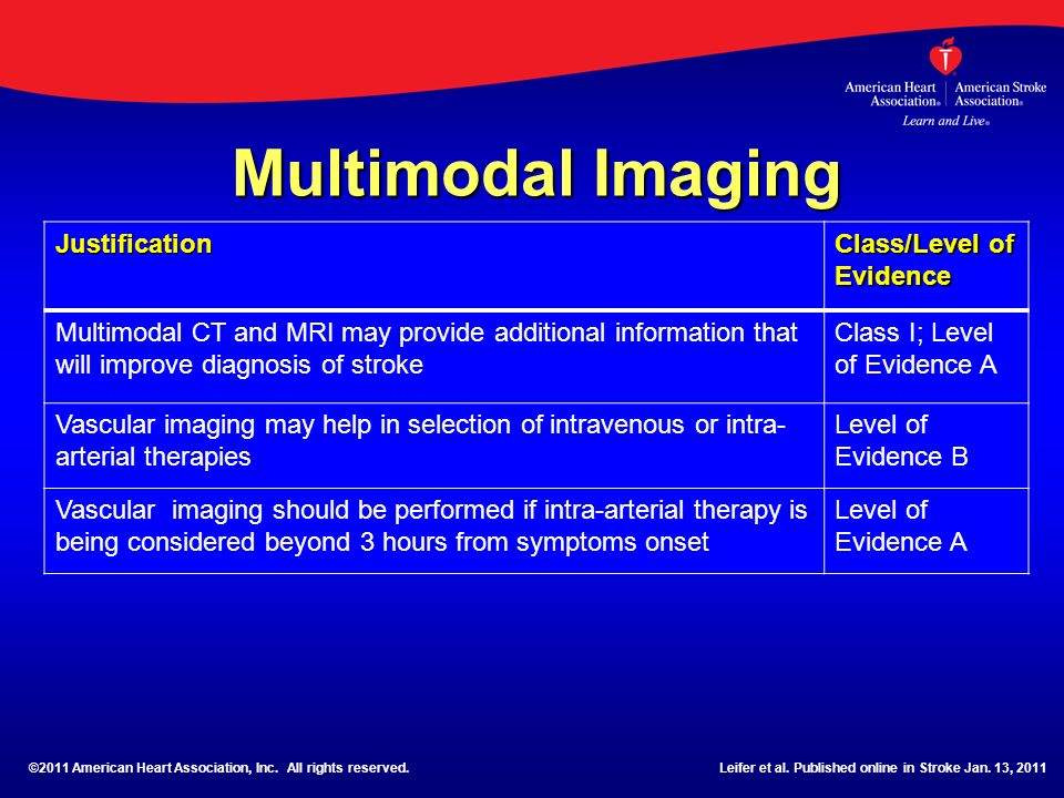 Multimodal Imaging Justification Class/Level of Evidence