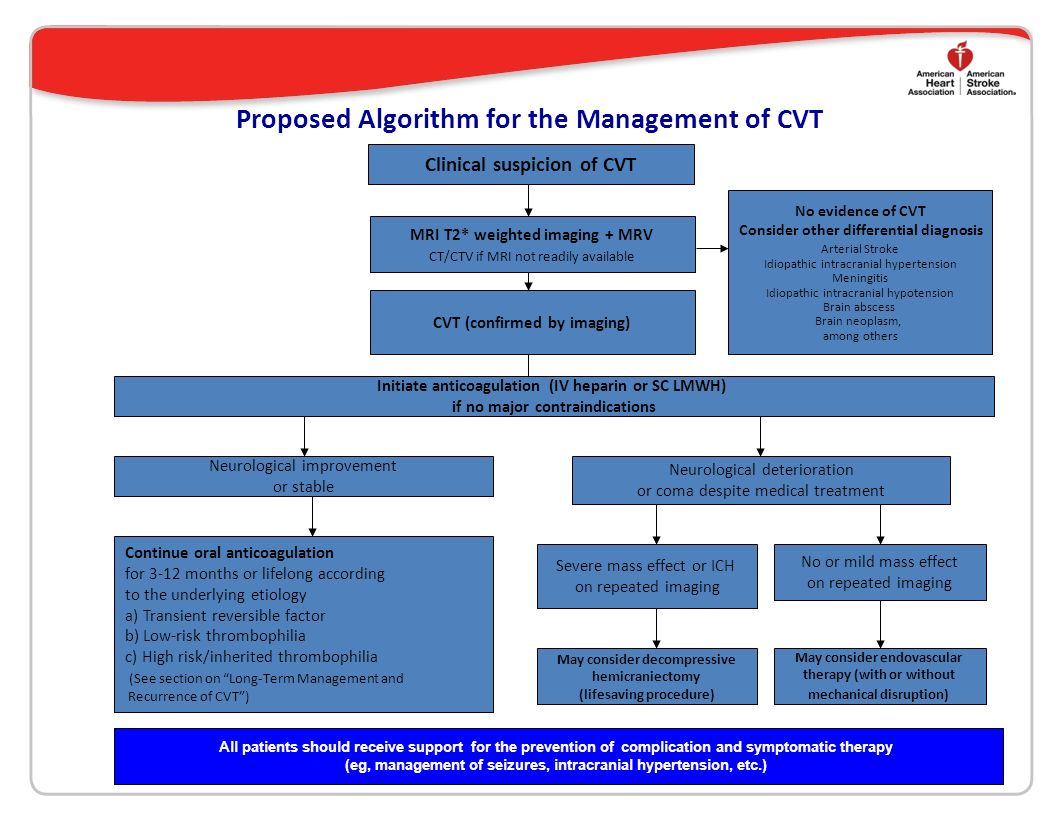 Proposed Algorithm for the Management of CVT
