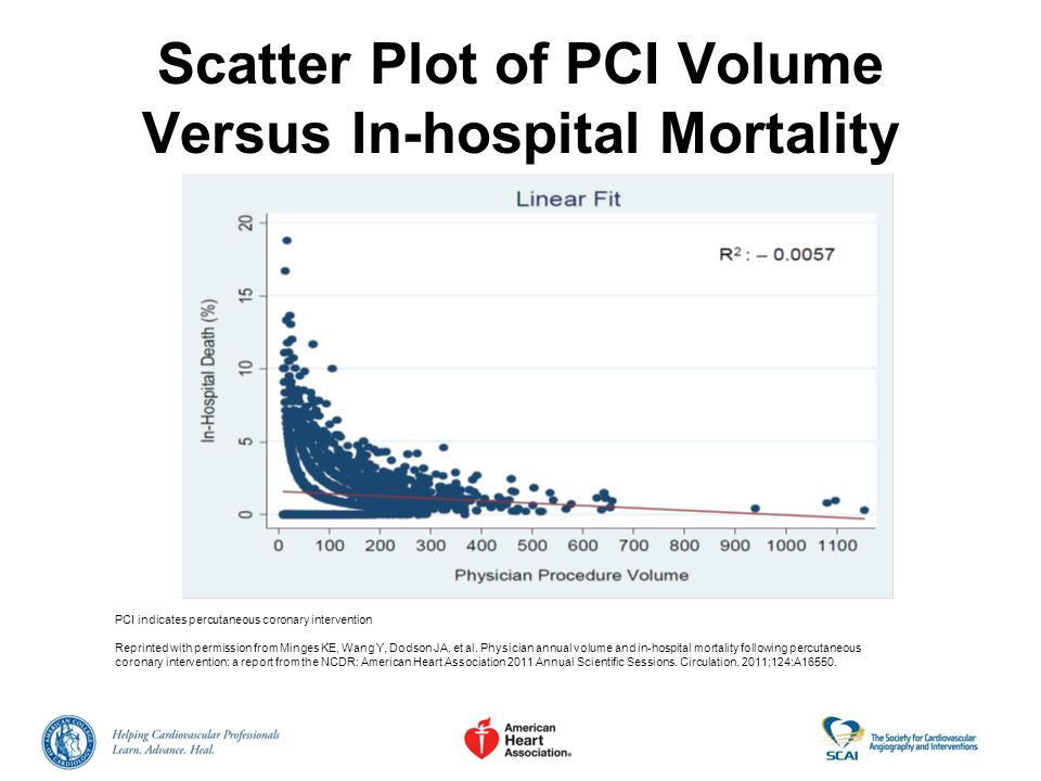 Scatter Plot of PCI Volume Versus In-hospital Mortality