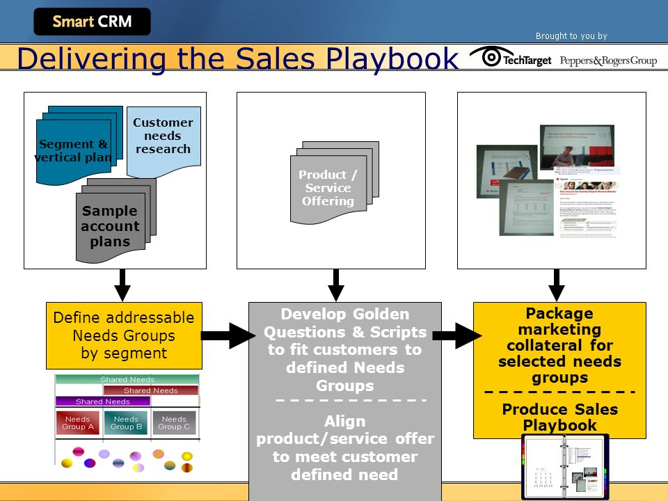 Sales & Marketing ― What'S Crm Got To Do With It? - Ppt Download