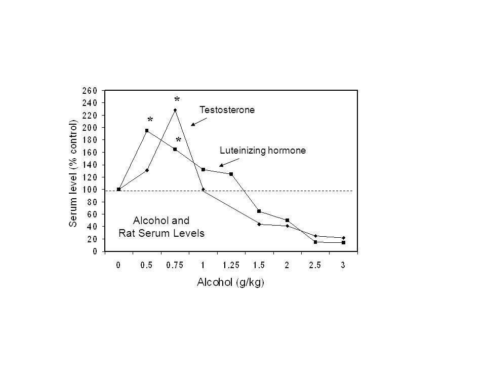 * Testosterone * * Luteinizing hormone Alcohol and Rat Serum Levels