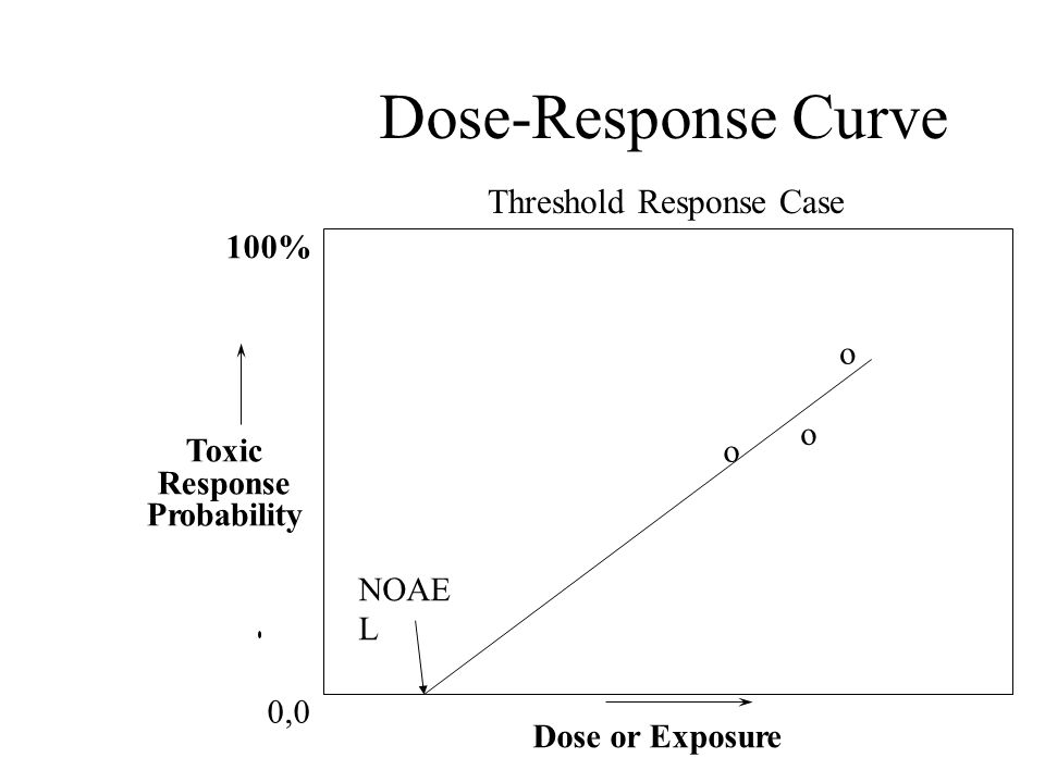 Threshold Response Case
