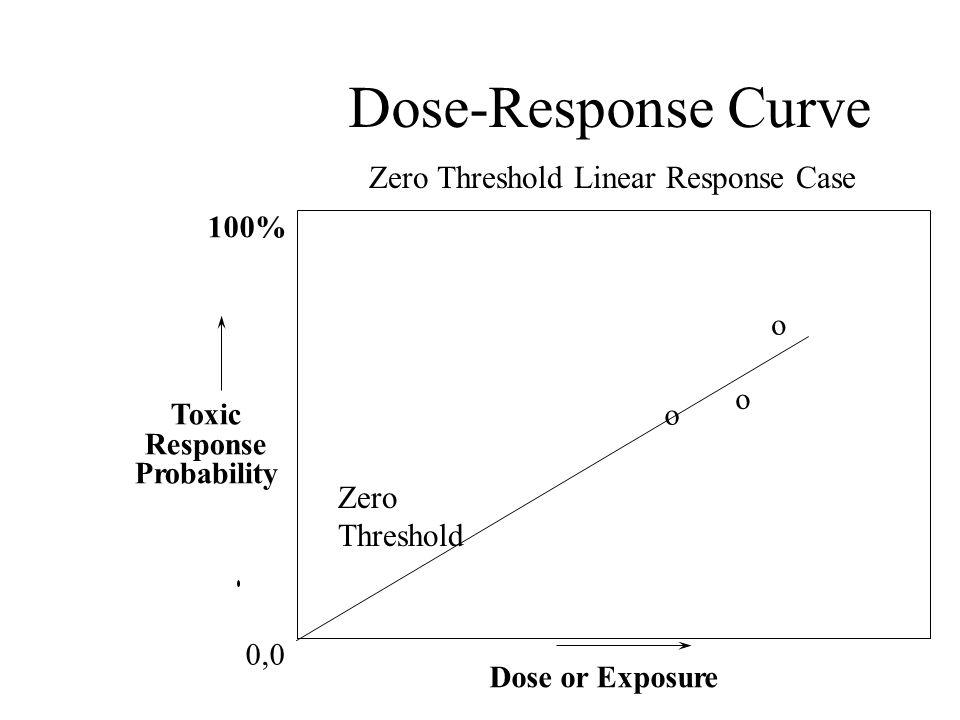 Zero Threshold Linear Response Case