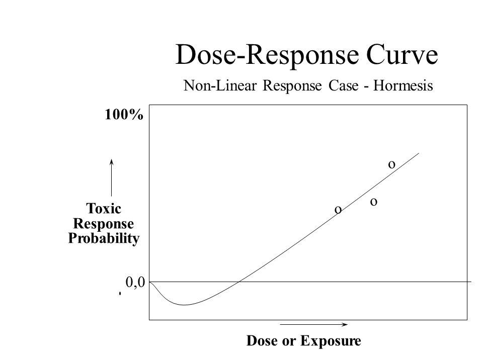 Non-Linear Response Case - Hormesis